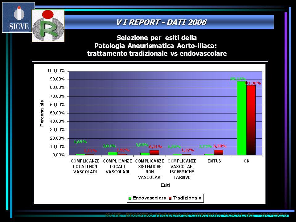 V I REPORT - DATI 2006 Selezione per esiti della Patologia Aneurismatica Aorto-iliaca: trattamento tradizionale vs endovascolare SICVE - REGISTRO ITALIANO DI CHIRURGIA VASCOLARE - SICVEREG