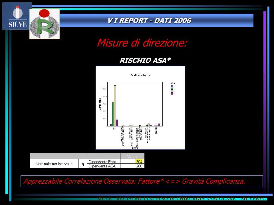 V I REPORT - DATI 2006 SICVE - REGISTRO ITALIANO DI CHIRURGIA VASCOLARE - SICVEREG RISCHIO ASA* Apprezzabile Correlazione Osservata: Fattore* Gravità