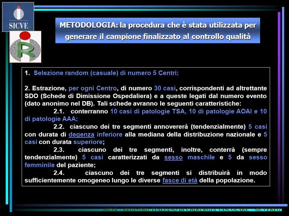 1. Selezione random (casuale) di numero 5 Centri; 2. Estrazione, per ogni Centro, di numero 30 casi, corrispondenti ad altrettante SDO (Schede di Dimi