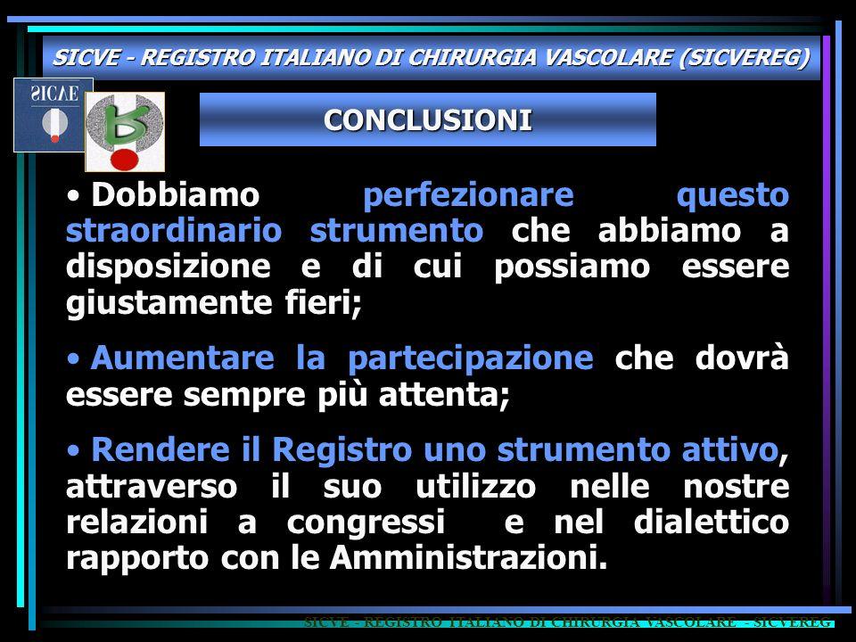 SICVE - REGISTRO ITALIANO DI CHIRURGIA VASCOLARE (SICVEREG) SICVE - REGISTRO ITALIANO DI CHIRURGIA VASCOLARE - SICVEREG Dobbiamo perfezionare questo s