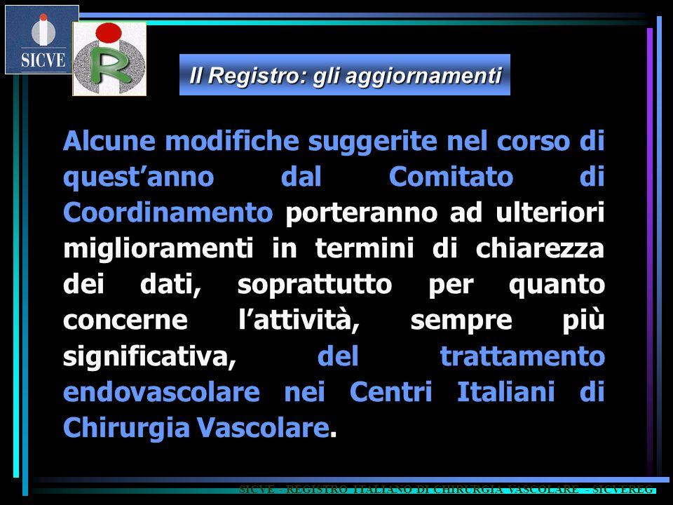Il Registro: gli aggiornamenti Alcune modifiche suggerite nel corso di questanno dal Comitato di Coordinamento porteranno ad ulteriori miglioramenti in termini di chiarezza dei dati, soprattutto per quanto concerne lattività, sempre più significativa, del trattamento endovascolare nei Centri Italiani di Chirurgia Vascolare.