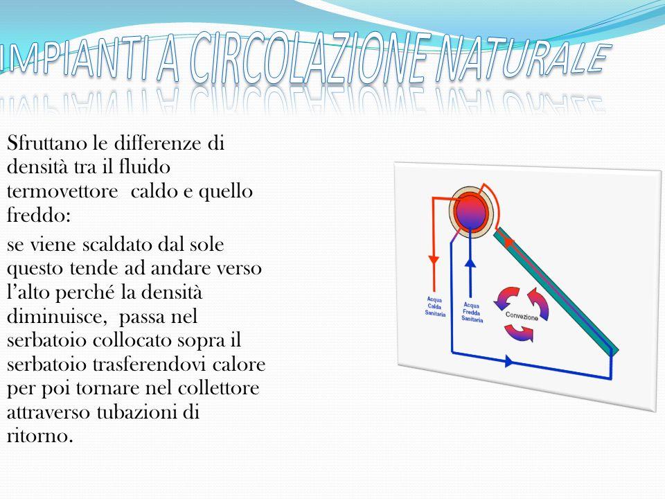 Sfruttano le differenze di densità tra il fluido termovettore caldo e quello freddo: se viene scaldato dal sole questo tende ad andare verso lalto per
