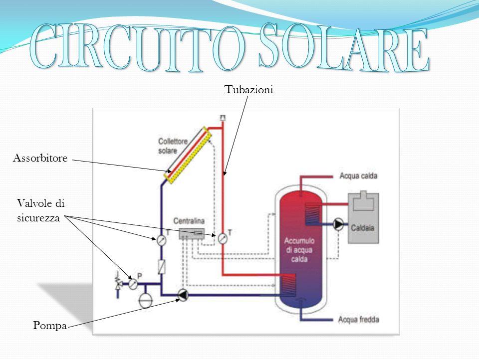 Tubazioni Pompa Valvole di sicurezza Assorbitore
