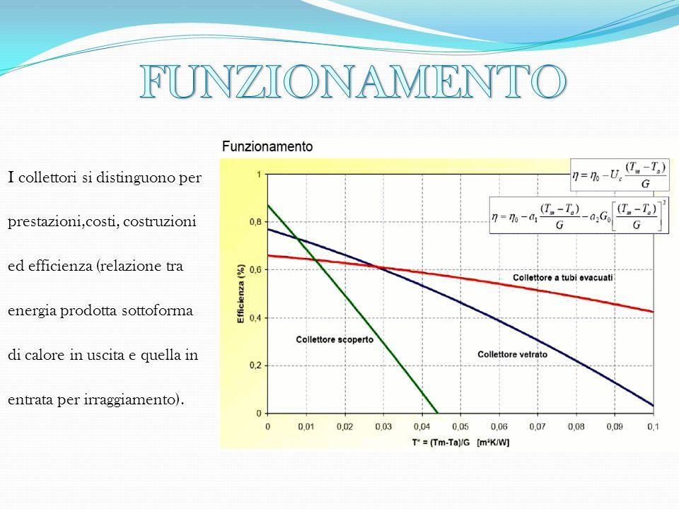 I collettori si distinguono per prestazioni,costi, costruzioni ed efficienza (relazione tra energia prodotta sottoforma di calore in uscita e quella i