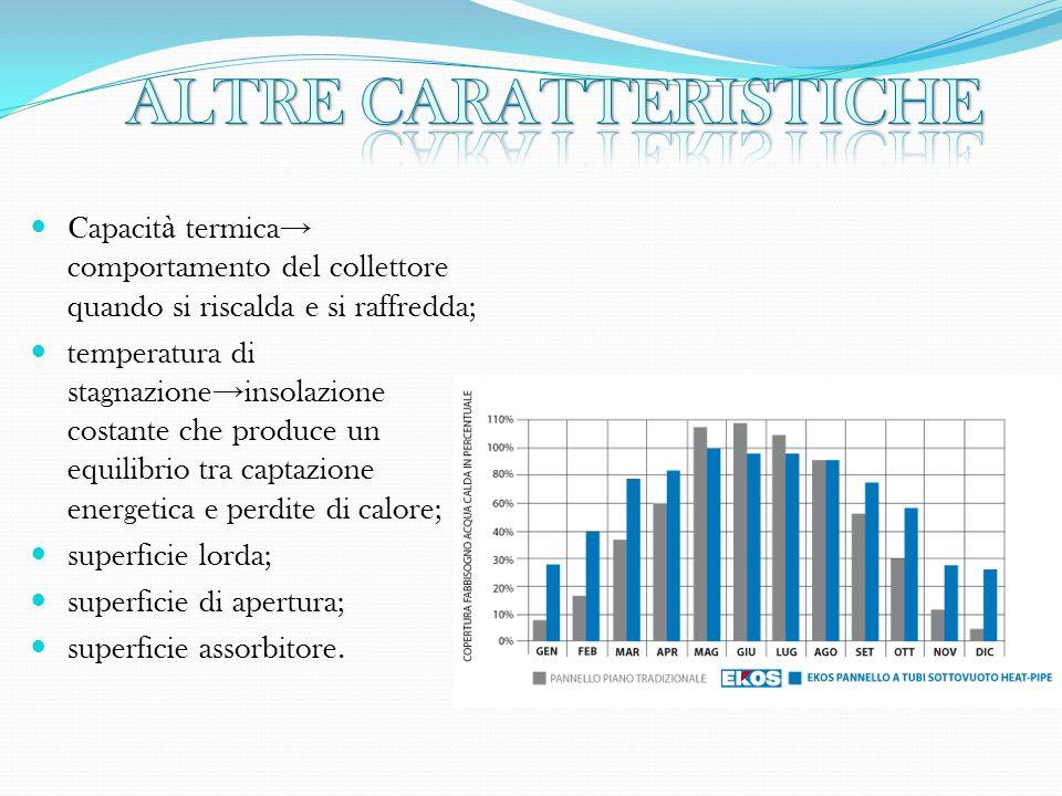 Capacit à termica comportamento del collettore quando si riscalda e si raffredda; temperatura di stagnazione insolazione costante che produce un equil