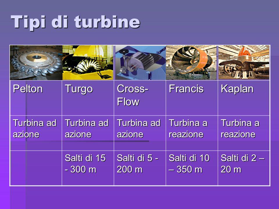 Tipi di turbine PeltonTurgo Cross- Flow FrancisKaplan Turbina ad azione Turbina a reazione Salti di 15 - 300 m Salti di 5 - 200 m Salti di 10 – 350 m
