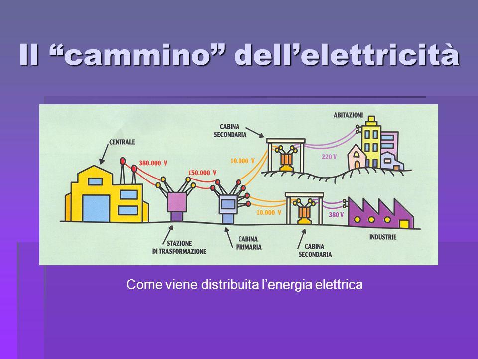 Il cammino dellelettricità Come viene distribuita lenergia elettrica