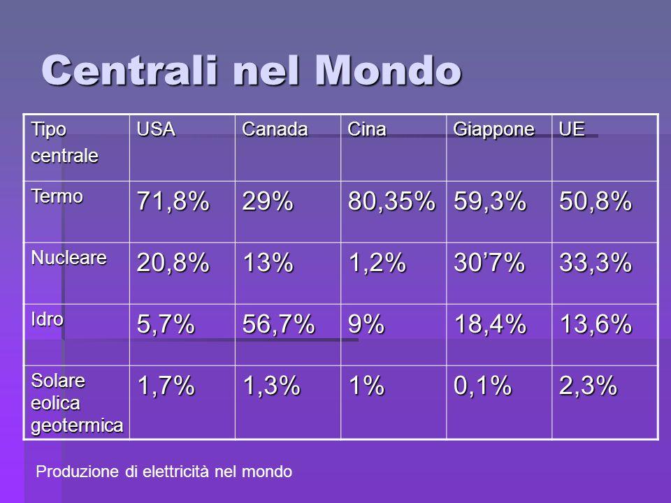Centrali nel Mondo TipocentraleUSACanadaCinaGiapponeUE Termo71,8%29%80,35%59,3%50,8% Nucleare20,8%13%1,2%307%33,3% Idro5,7%56,7%9%18,4%13,6% Solare eo