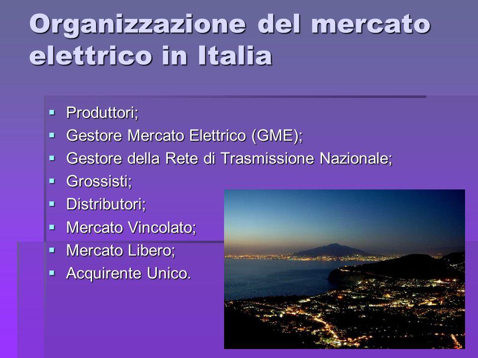 Organizzazione del mercato elettrico in Italia Produttori; Produttori; Gestore Mercato Elettrico (GME); Gestore Mercato Elettrico (GME); Gestore della