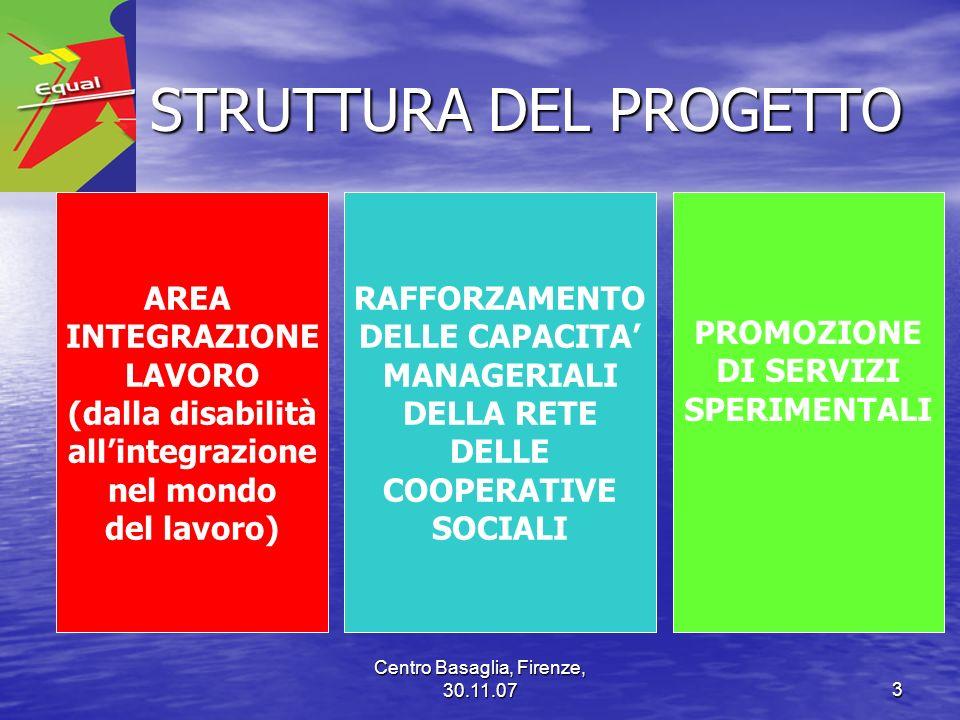 Centro Basaglia, Firenze, 30.11.073 STRUTTURA DEL PROGETTO STRUTTURA DEL PROGETTO AREA INTEGRAZIONE LAVORO (dalla disabilità allintegrazione nel mondo