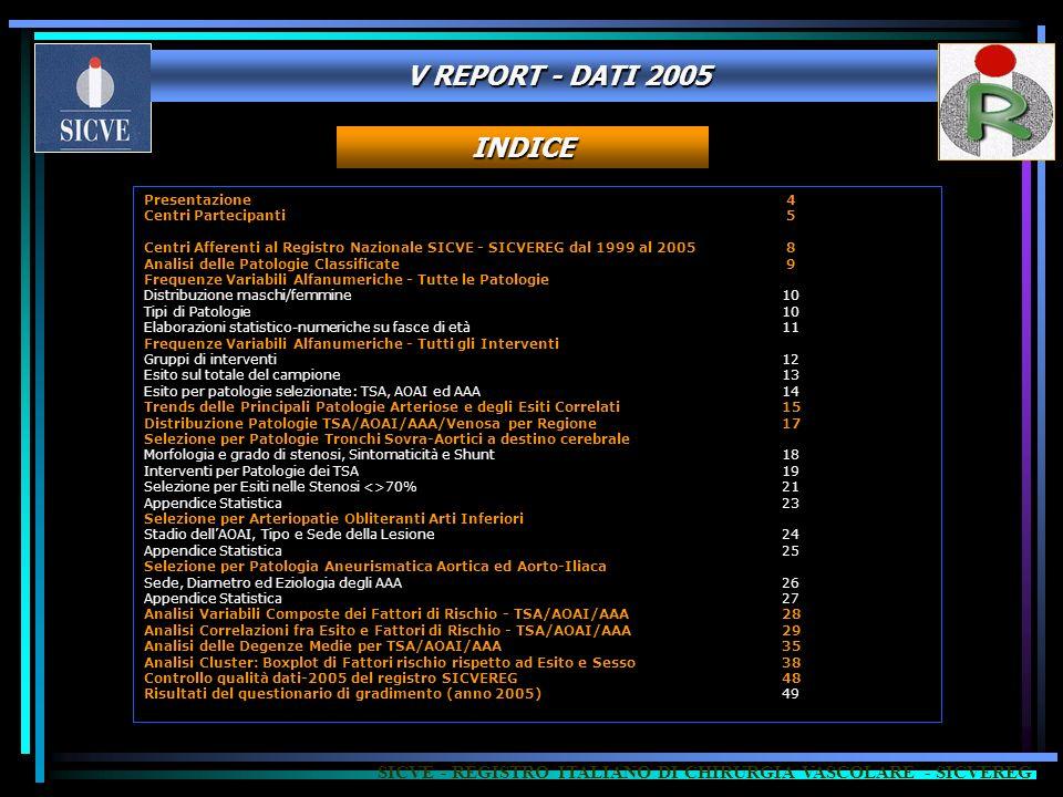 V REPORT - DATI 2005 INDICE Presentazione 4 Centri Partecipanti 5 Centri Afferenti al Registro Nazionale SICVE - SICVEREG dal 1999 al 2005 8 Analisi d