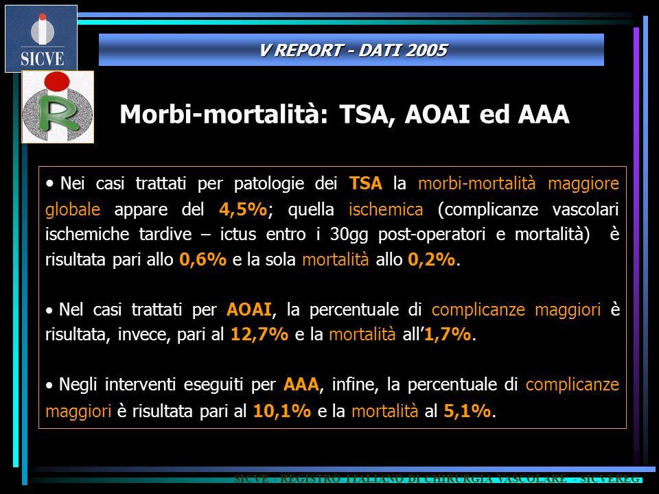 Nei casi trattati per patologie dei TSA la morbi-mortalità maggiore globale appare del 4,5%; quella ischemica (complicanze vascolari ischemiche tardiv