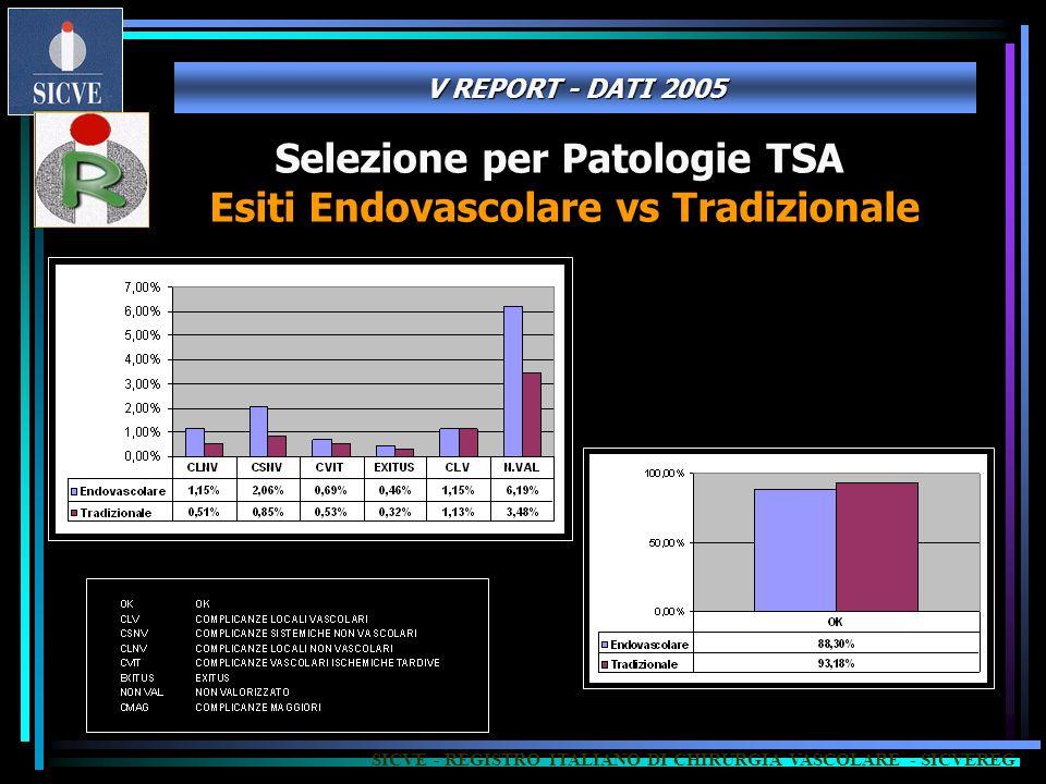Esiti Endovascolare vs Tradizionale SICVE - REGISTRO ITALIANO DI CHIRURGIA VASCOLARE - SICVEREG V REPORT - DATI 2005