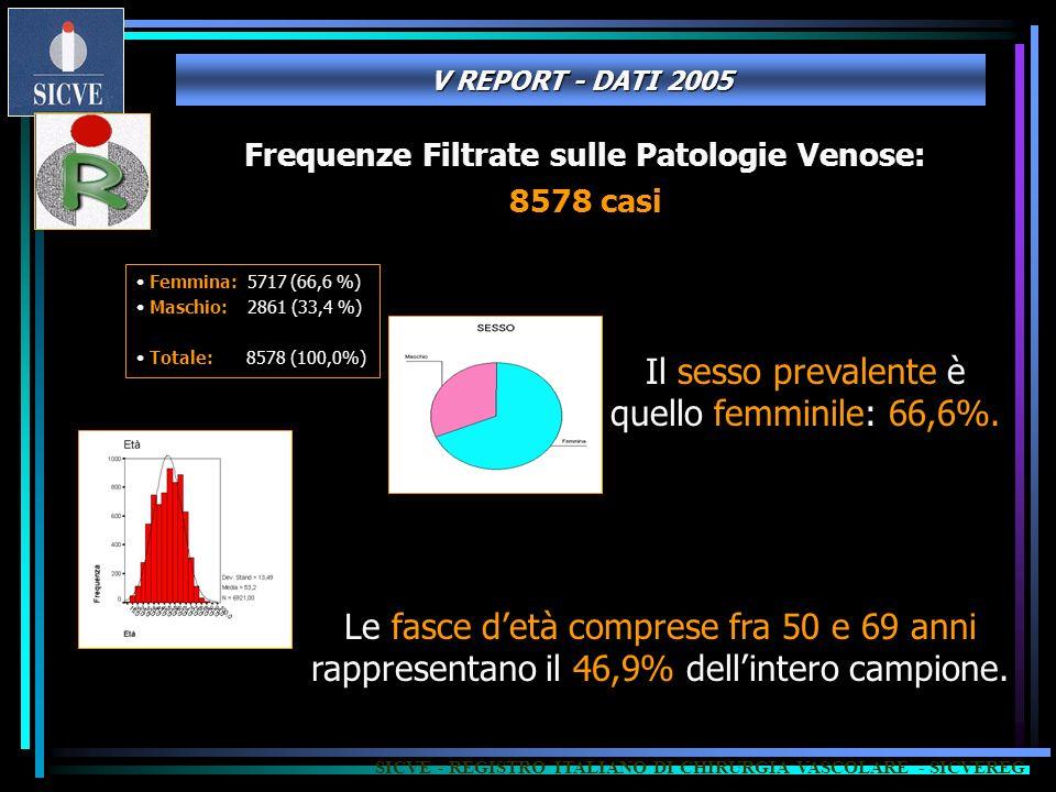 Frequenze Filtrate sulle Patologie Venose: 8578 casi Femmina: 5717 (66,6 %) Maschio: 2861 (33,4 %) Totale: 8578 (100,0%) Le fasce detà comprese fra 50