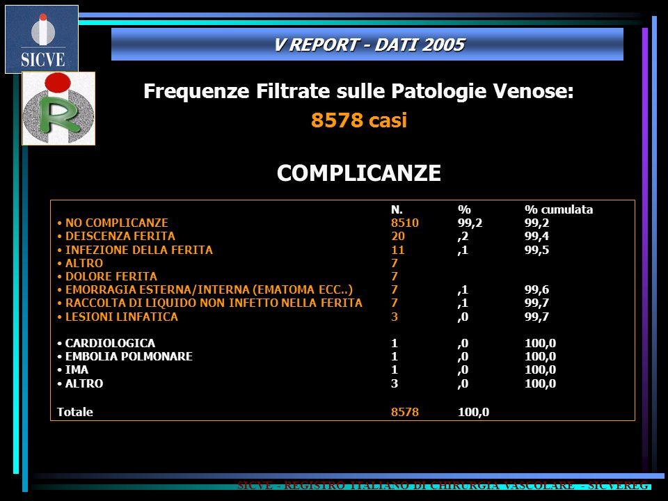 SICVE - REGISTRO ITALIANO DI CHIRURGIA VASCOLARE - SICVEREG N.% cumulata NO COMPLICANZE851099,299,2 DEISCENZA FERITA20,299,4 INFEZIONE DELLA FERITA 11