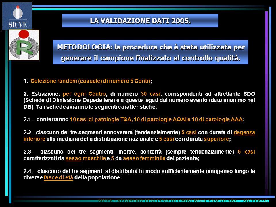 SICVE - REGISTRO ITALIANO DI CHIRURGIA VASCOLARE - SICVEREG 1. Selezione random (casuale) di numero 5 Centri; 2. Estrazione, per ogni Centro, di numer