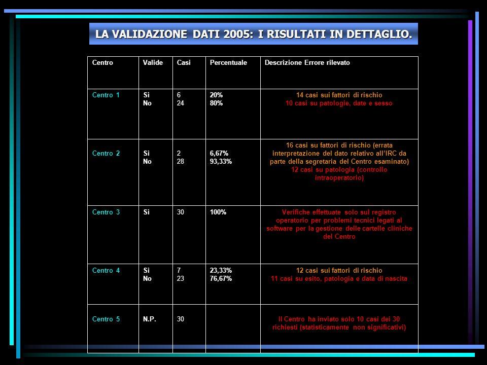 CentroValideCasiPercentualeDescrizione Errore rilevato Centro 1Sì No 6 24 20% 80% 14 casi sui fattori di rischio 10 casi su patologie, date e sesso Ce