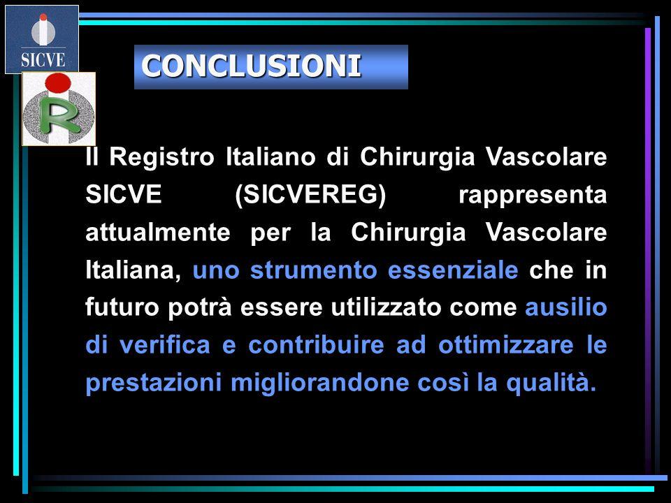 Il Registro Italiano di Chirurgia Vascolare SICVE (SICVEREG) rappresenta attualmente per la Chirurgia Vascolare Italiana, uno strumento essenziale che