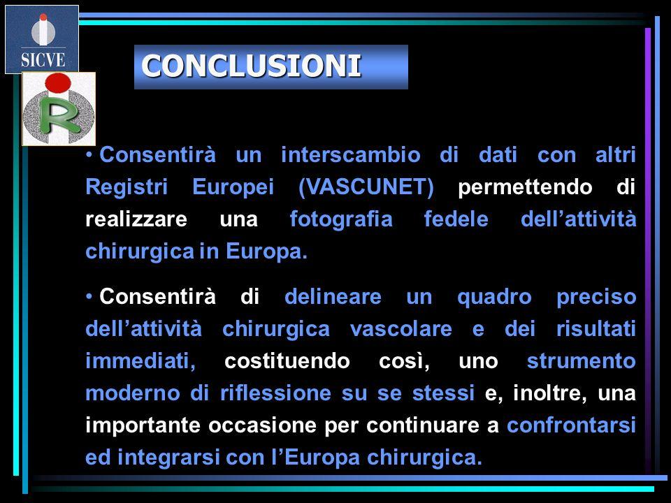 Consentirà un interscambio di dati con altri Registri Europei (VASCUNET) permettendo di realizzare una fotografia fedele dellattività chirurgica in Eu