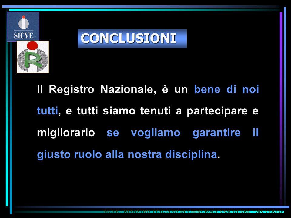 CONCLUSIONI Il Registro Nazionale, è un bene di noi tutti, e tutti siamo tenuti a partecipare e migliorarlo se vogliamo garantire il giusto ruolo alla