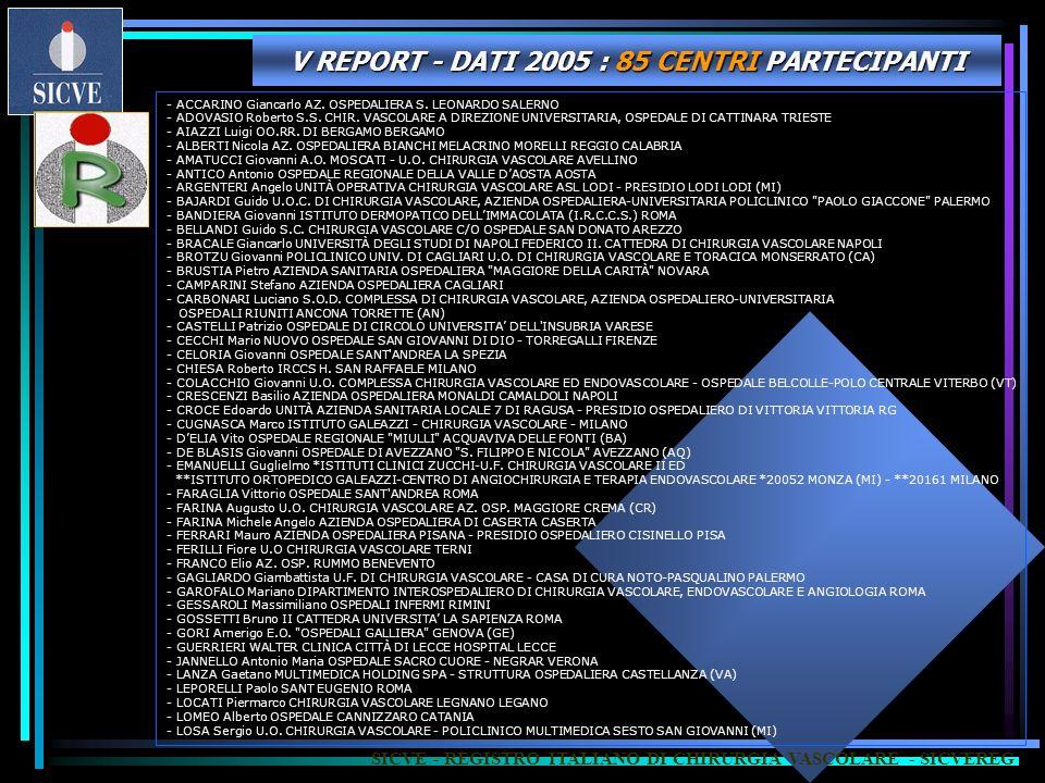 V REPORT - DATI 2005 : 85 CENTRI PARTECIPANTI SICVE - REGISTRO ITALIANO DI CHIRURGIA VASCOLARE - SICVEREG - ACCARINO Giancarlo AZ. OSPEDALIERA S. LEON