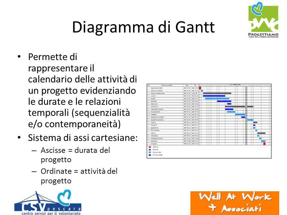 Diagramma di Gantt Permette di rappresentare il calendario delle attività di un progetto evidenziando le durate e le relazioni temporali (sequenzialità e/o contemporaneità) Sistema di assi cartesiane: – Ascisse = durata del progetto – Ordinate = attività del progetto