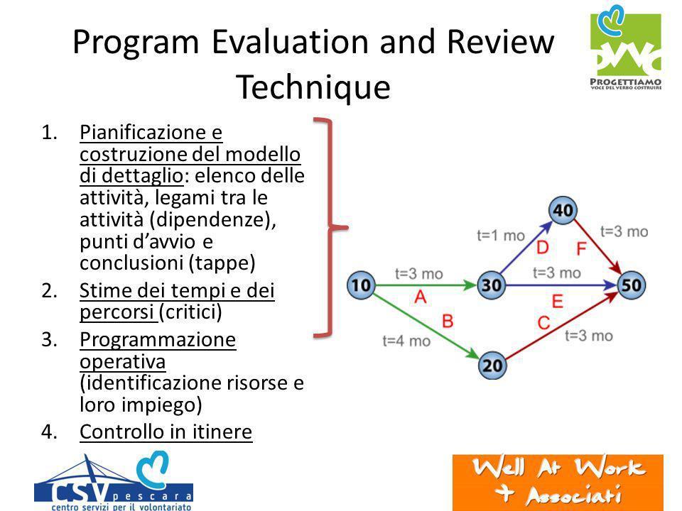 Program Evaluation and Review Technique 1.Pianificazione e costruzione del modello di dettaglio: elenco delle attività, legami tra le attività (dipendenze), punti davvio e conclusioni (tappe) 2.Stime dei tempi e dei percorsi (critici) 3.Programmazione operativa (identificazione risorse e loro impiego) 4.Controllo in itinere