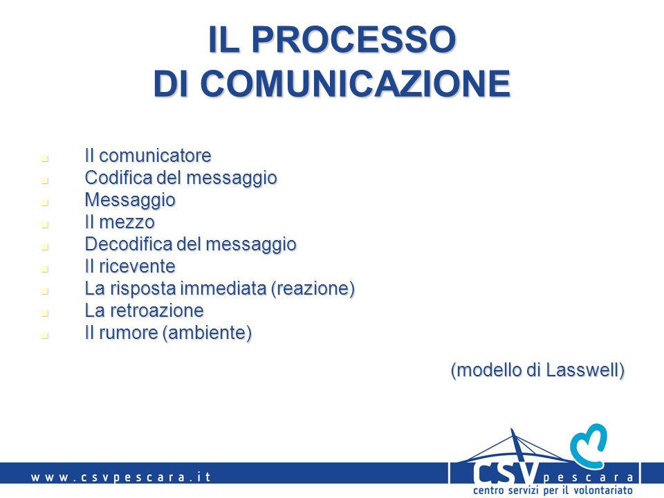IL PROCESSO DI COMUNICAZIONE Il comunicatore Il comunicatore Codifica del messaggio Codifica del messaggio Messaggio Messaggio Il mezzo Il mezzo Decod