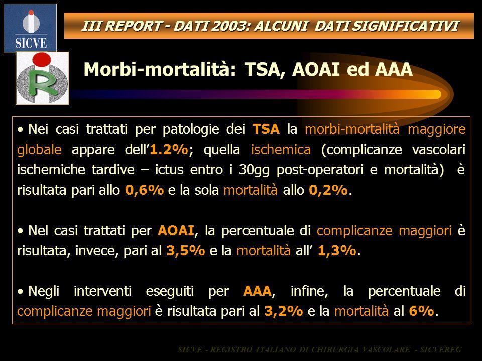 Nei casi trattati per patologie dei TSA la morbi-mortalità maggiore globale appare dell1.2%; quella ischemica (complicanze vascolari ischemiche tardiv