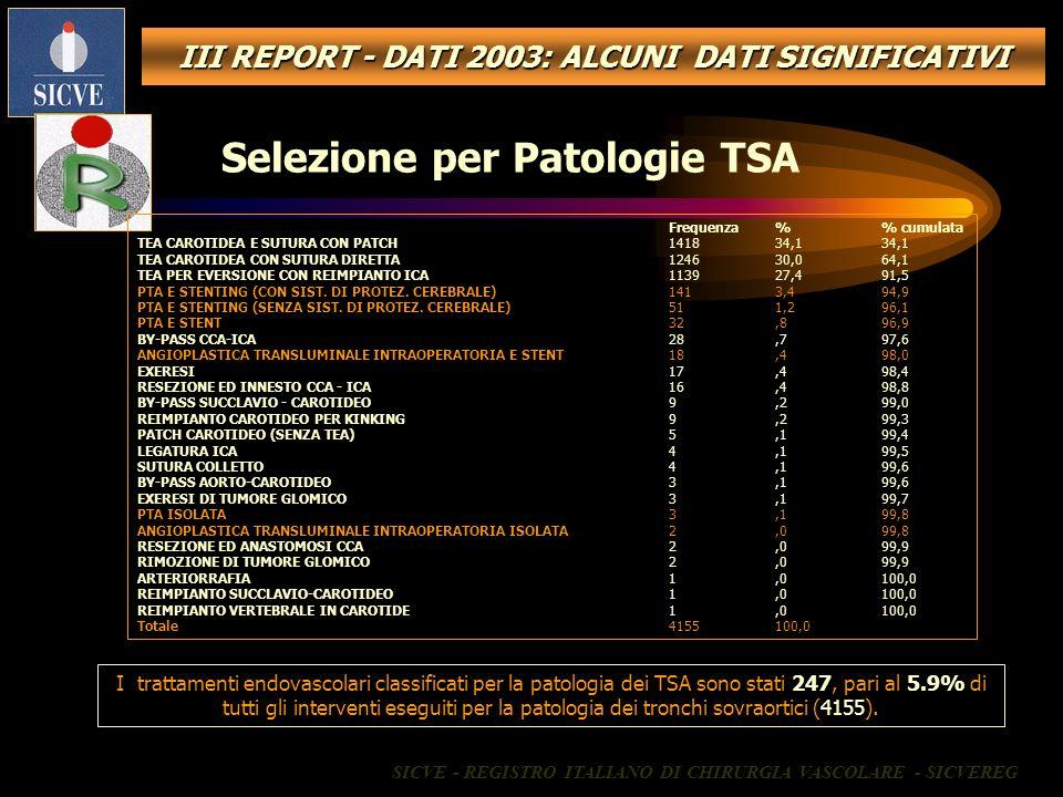 III REPORT - DATI 2003: ALCUNI DATI SIGNIFICATIVI Selezione per Patologie TSA Frequenza% cumulata TEA CAROTIDEA E SUTURA CON PATCH141834,134,1 TEA CAR