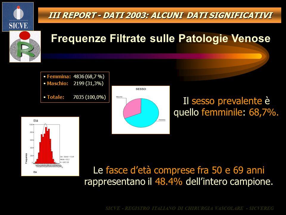III REPORT - DATI 2003: ALCUNI DATI SIGNIFICATIVI Frequenze Filtrate sulle Patologie Venose Femmina: 4836 (68,7 %) Maschio: 2199 (31,3%) Totale: 7035