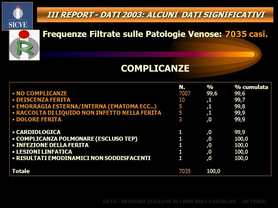Frequenze Filtrate sulle Patologie Venose: 7035 casi. COMPLICANZE N.% cumulata NO COMPLICANZE700799,699,6 DEISCENZA FERITA10,199,7 EMORRAGIA ESTERNA/I