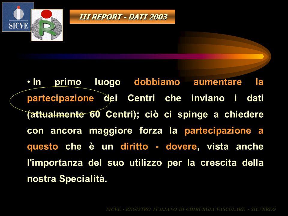 III REPORT - DATI 2003 In primo luogo dobbiamo aumentare la partecipazione dei Centri che inviano i dati (attualmente 60 Centri); ciò ci spinge a chie