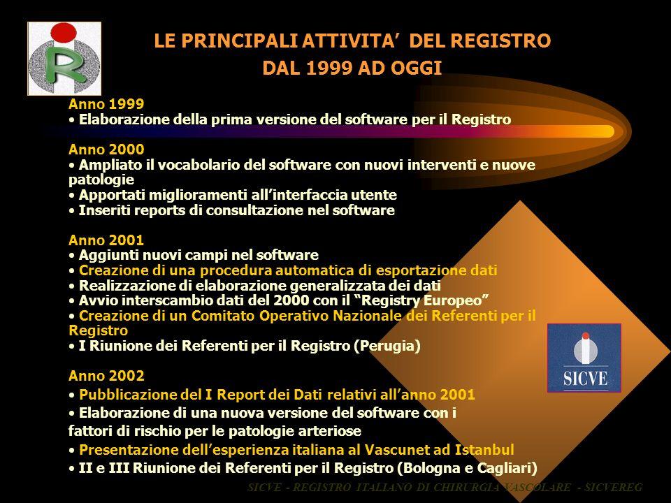 Anno 1999 Elaborazione della prima versione del software per il Registro Anno 2000 Ampliato il vocabolario del software con nuovi interventi e nuove p