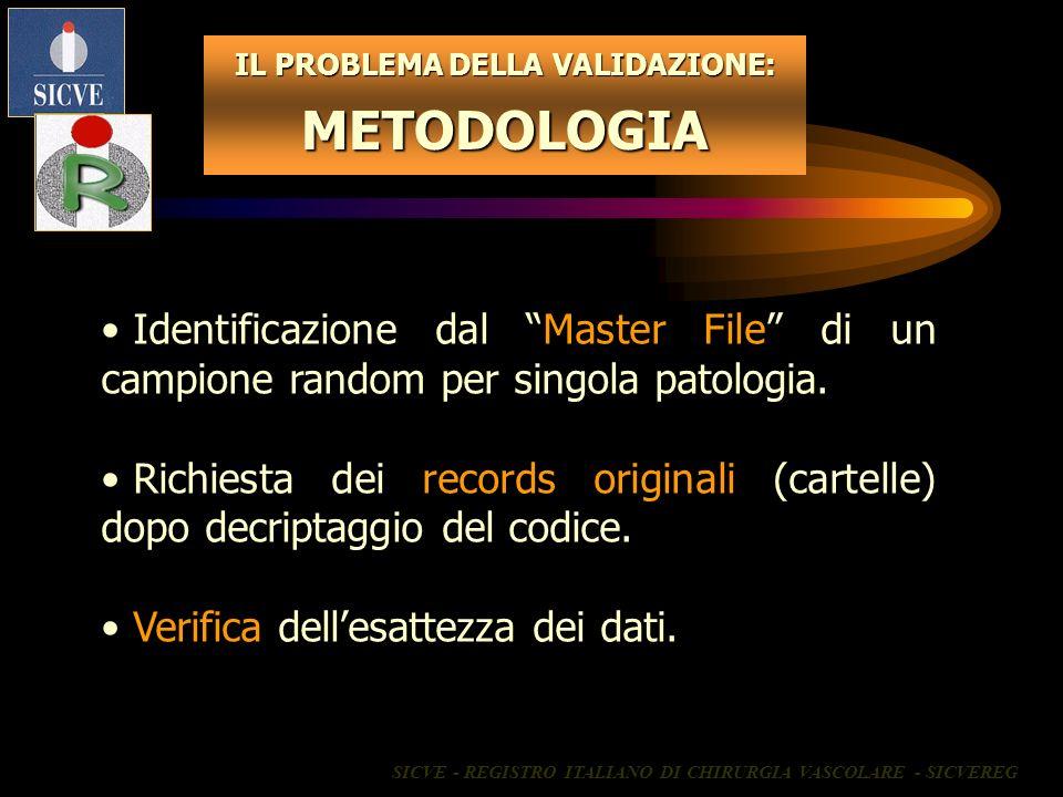 IL PROBLEMA DELLA VALIDAZIONE: METODOLOGIA Identificazione dal Master File di un campione random per singola patologia. Richiesta dei records original