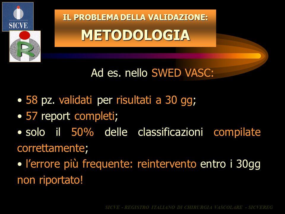 IL PROBLEMA DELLA VALIDAZIONE: METODOLOGIA 58 pz. validati per risultati a 30 gg; 57 report completi; solo il 50% delle classificazioni compilate corr