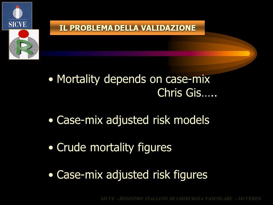 IL PROBLEMA DELLA VALIDAZIONE Mortality depends on case-mix Chris Gis….. Case-mix adjusted risk models Crude mortality figures Case-mix adjusted risk