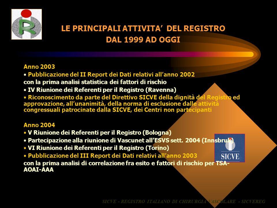 LE PRINCIPALI ATTIVITA DEL REGISTRO DAL 1999 AD OGGI Anno 2003 Pubblicazione del II Report dei Dati relativi allanno 2002 con la prima analisi statist