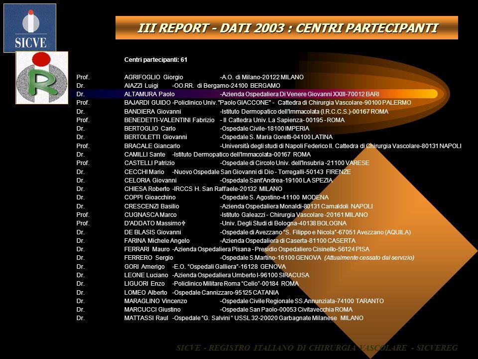 III REPORT - DATI 2003 : CENTRI PARTECIPANTI Centri partecipanti: 61 Prof.AGRIFOGLIO Giorgio-A.O. di Milano-20122 MILANO Dr. AIAZZI Luigi-OO.RR. di Be