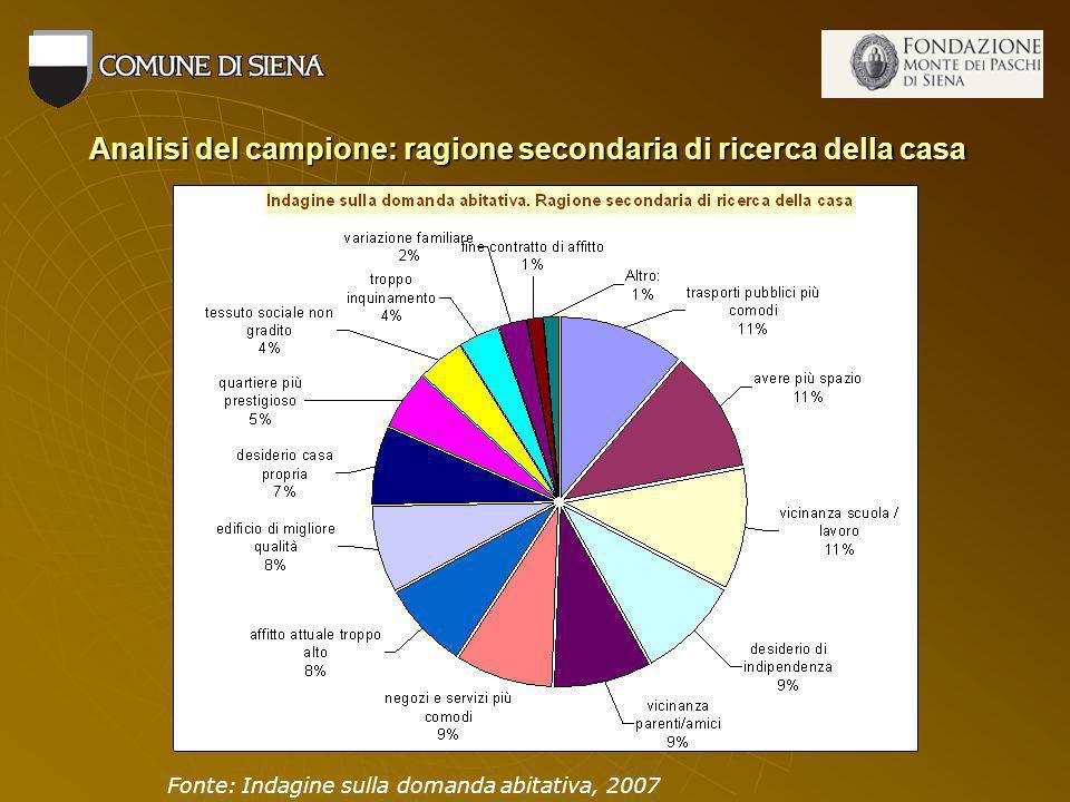 Analisi del campione: ragione secondaria di ricerca della casa Fonte: Indagine sulla domanda abitativa, 2007