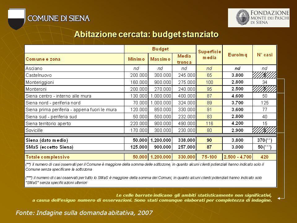 Abitazione cercata: budget stanziato Fonte: Indagine sulla domanda abitativa, 2007 Le celle barrate indicano gli ambiti statisticamente non significativi, a causa dellesiguo numero di osservazioni.