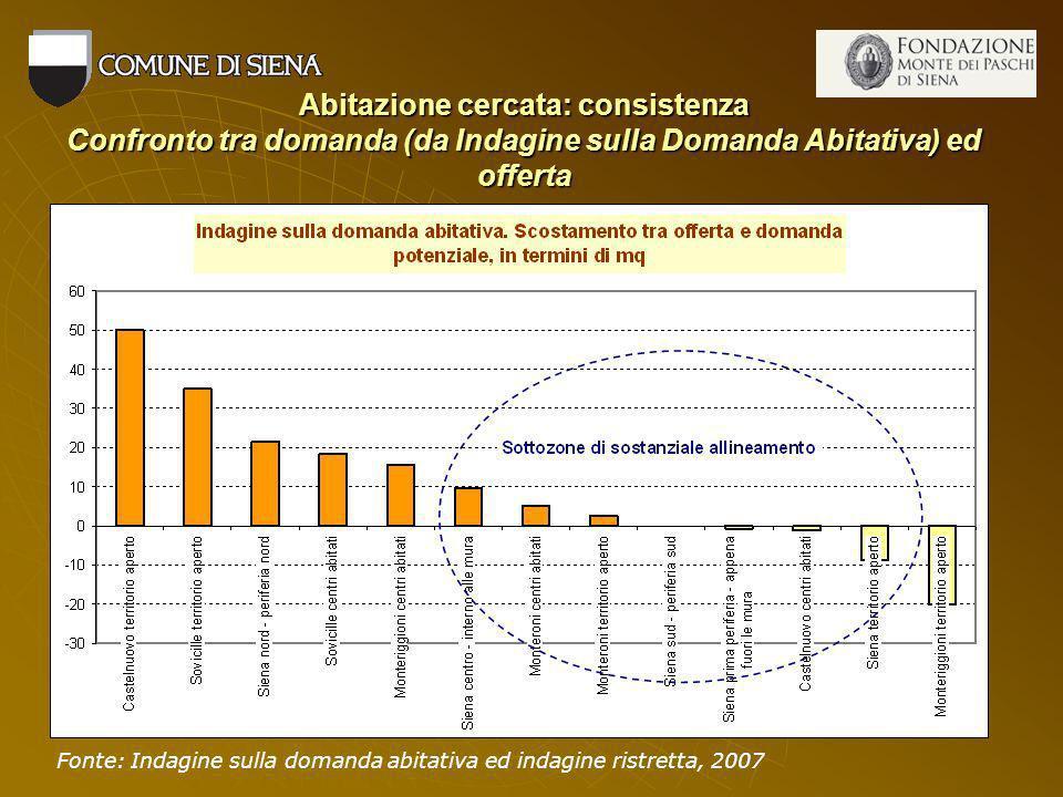 Abitazione cercata: consistenza Confronto tra domanda (da Indagine sulla Domanda Abitativa) ed offerta Fonte: Indagine sulla domanda abitativa ed indagine ristretta, 2007
