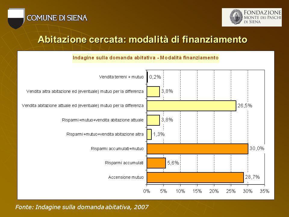 Abitazione cercata: modalità di finanziamento Fonte: Indagine sulla domanda abitativa, 2007