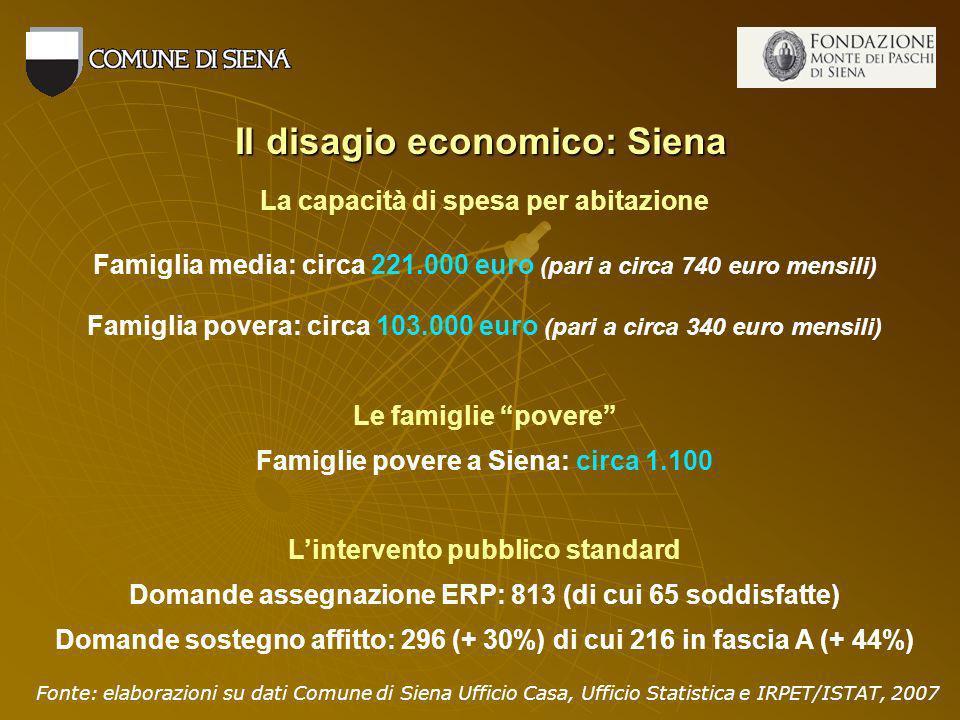Il disagio economico: Siena La capacità di spesa per abitazione Famiglia media: circa 221.000 euro (pari a circa 740 euro mensili) Famiglia povera: circa 103.000 euro (pari a circa 340 euro mensili) Le famiglie povere Famiglie povere a Siena: circa 1.100 Lintervento pubblico standard Domande assegnazione ERP: 813 (di cui 65 soddisfatte) Domande sostegno affitto: 296 (+ 30%) di cui 216 in fascia A (+ 44%) Fonte: elaborazioni su dati Comune di Siena Ufficio Casa, Ufficio Statistica e IRPET/ISTAT, 2007