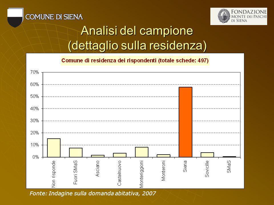 Analisi del campione (dettaglio sulla residenza) Fonte: Indagine sulla domanda abitativa, 2007
