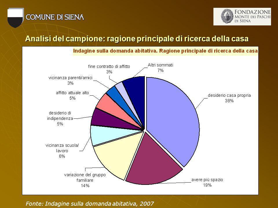 Analisi del campione: ragione principale di ricerca della casa Fonte: Indagine sulla domanda abitativa, 2007