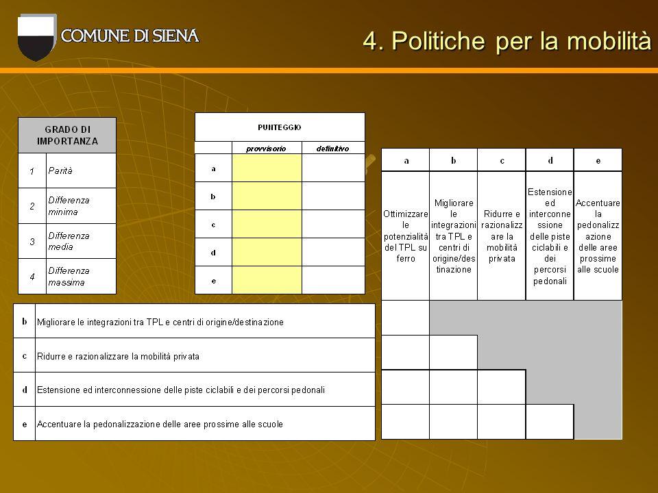 4. Politiche per la mobilità