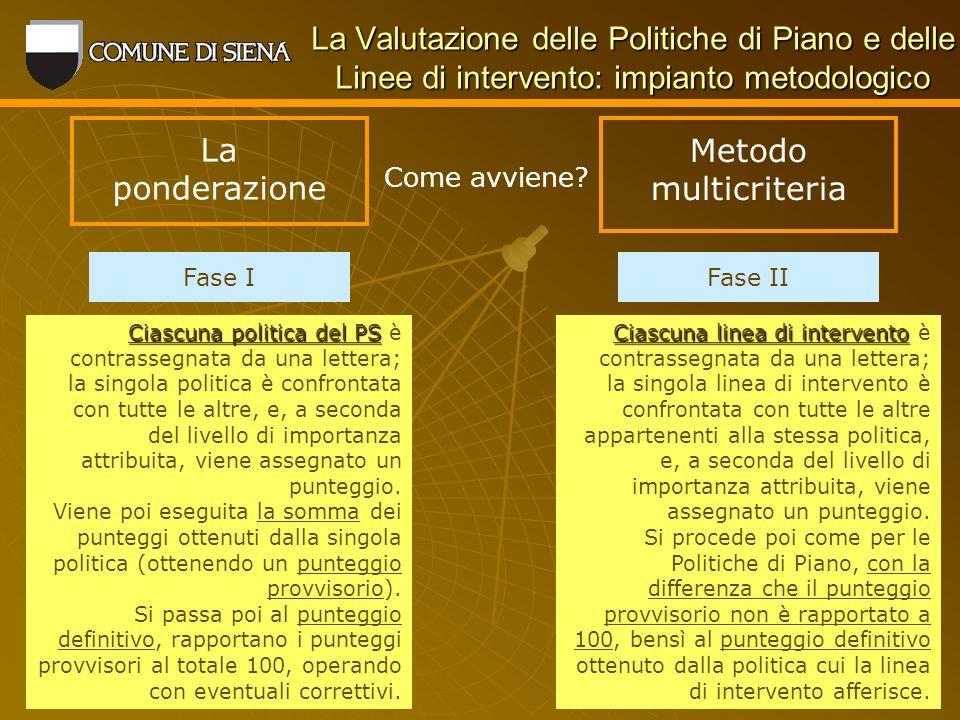 La Valutazione delle Politiche di Piano e delle Linee di intervento: impianto metodologico La ponderazione Come avviene.