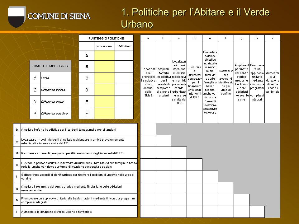 1. Politiche per lAbitare e il Verde Urbano