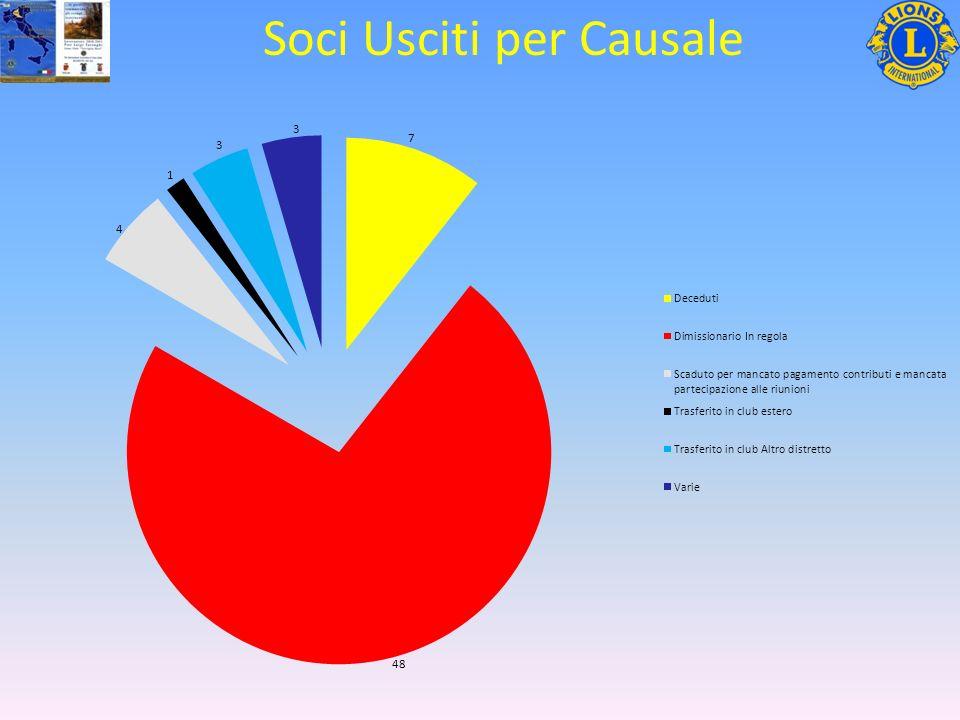 Soci Usciti per Causale